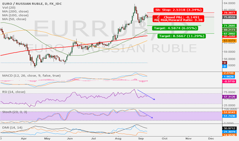EURRUB: Is the Rubble going to rebound with the Crude ?