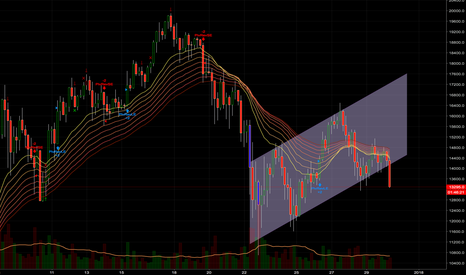 BTCUSD: reversal and down