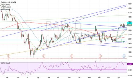 BAP: Emerging Market (PERU) - Financial Stock