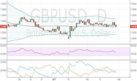 GBPUSD: GBP/USD- Sell the daily close below 50-DMA