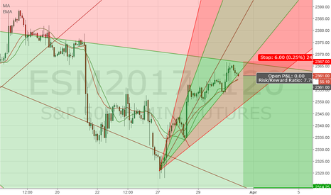 ESM2017: Short ES looking to retest mid line.
