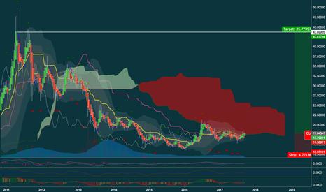 XAGUSD: Silver 2W pushing into cloud