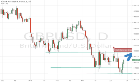 GBPUSD: GBP Sell ZOne