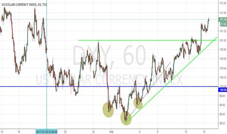 DXY: Bullish Dollar