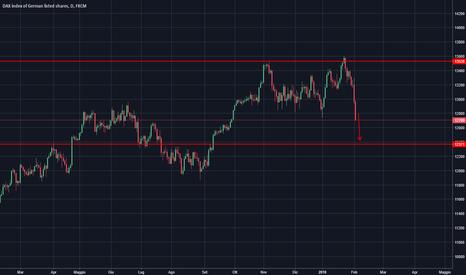 GER30: DAX verso 12370. I mercati scendono!