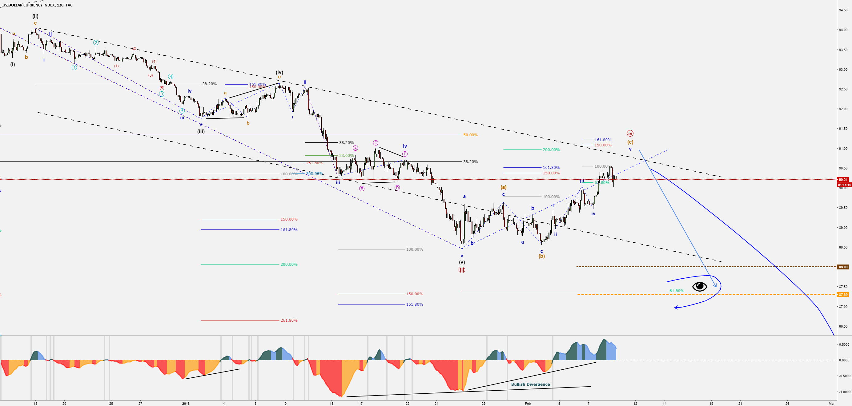 DXY Video - Bearish Minute 5 - End of Down-Trend