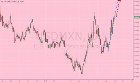 USDMXN: MXN debil
