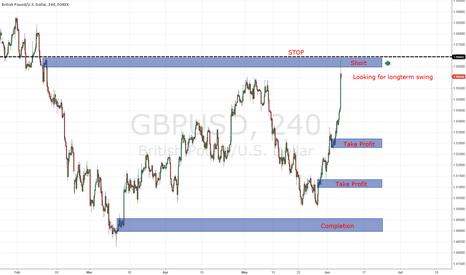 GBPUSD: GBP/USD Shor (Long Term) Supply & Demand