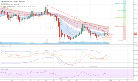 FIT: FIT - Sym triangle - up or down?