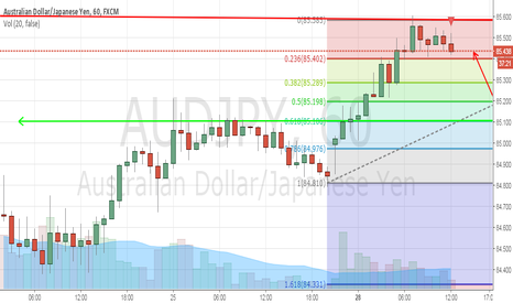 AUDJPY: PA out of Equilibirum  - Heading towards Fib Retracement
