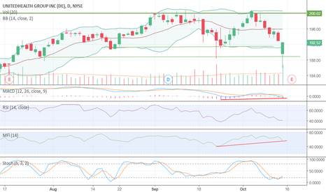 UNH: Divergence + support