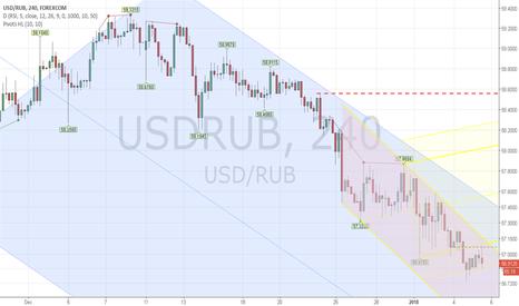 USDRUB: Stepping Down