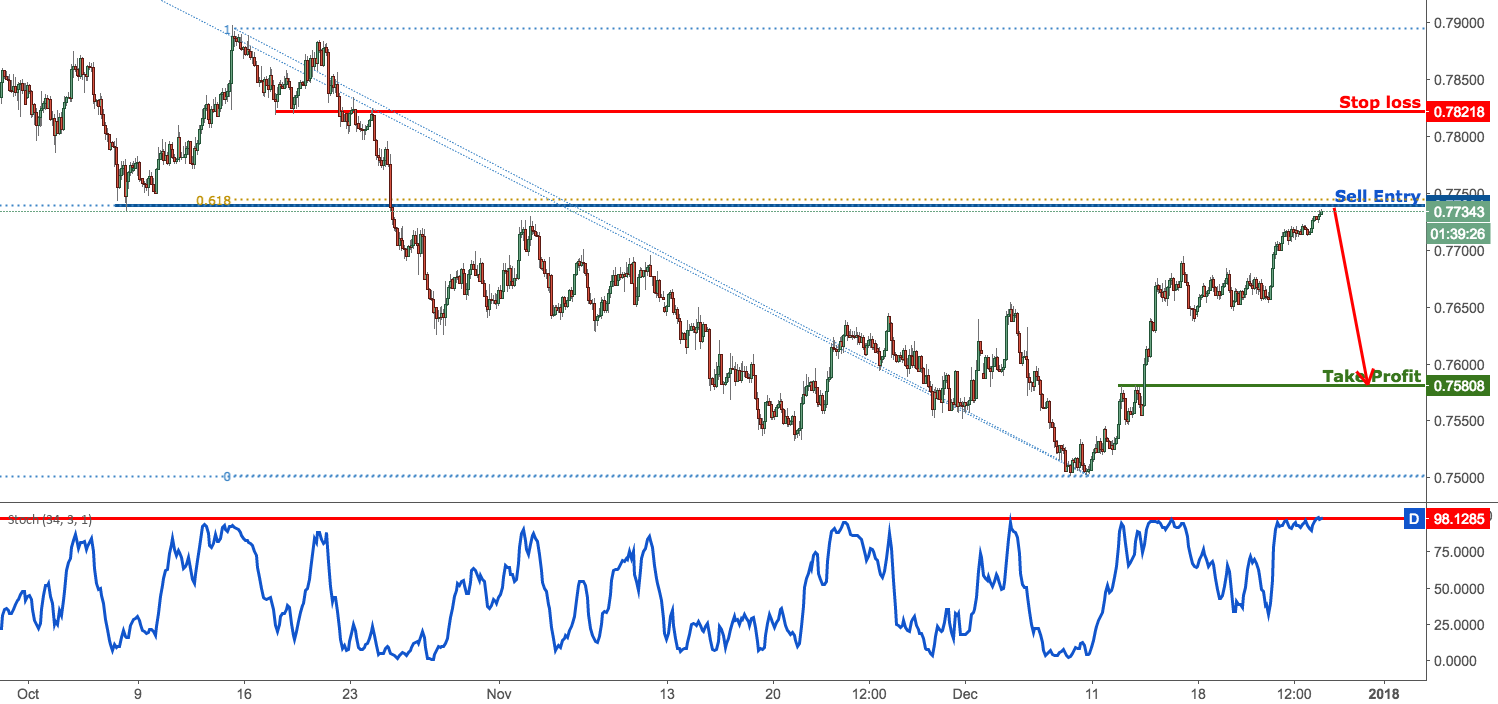 AUDUSD right on resistance, time to sell
