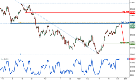 AUDUSD: AUDUSD right on resistance, time to sell