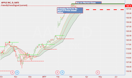 AAPL: AAPL Buy or Short Opportunity If You're Late to the Party