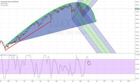 IUXX: NASDAQ100