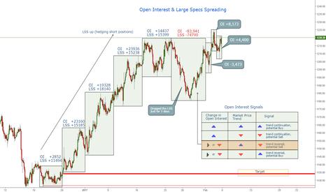 GOLD: Open Interest short signal