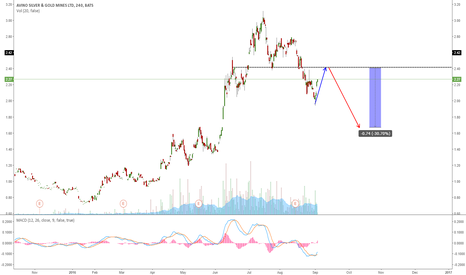 ASM: ASM TESTING THE NECKLINE BEFORE ONE MORE WAVE DOWN?