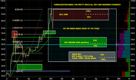 BTCUSD: Bitcoin 2017: Zones and Ideias for Position Trading