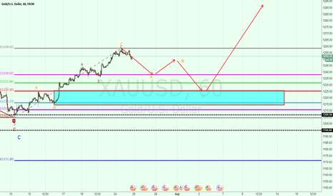 XAUUSD: XAUUSD: the first pair of ABC wave is over.