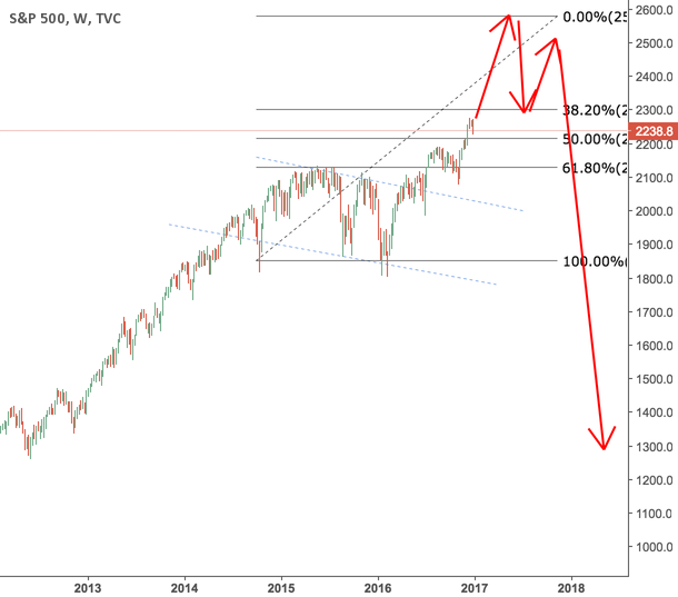 SPY keeps rising then maybe a major correction?