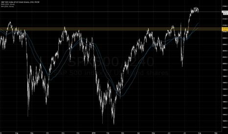 SPX500: An Opportunity in U.S. Equities
