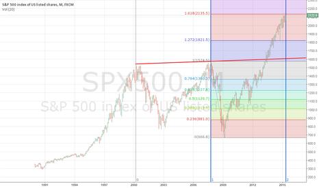 SPX500: Set short around 2135
