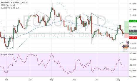 EURUSD: EUR USD BUY TRADE