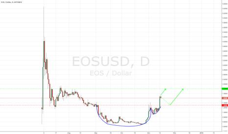 EOSUSD: EOSUSD Cup & Handle