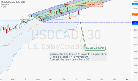 USDCAD: USDCAD ,M60 Channel Up has broken