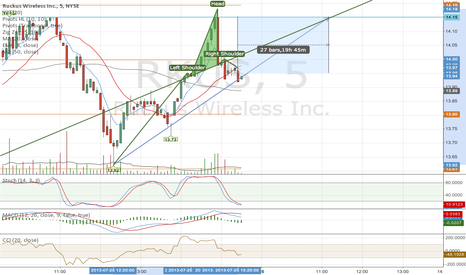 RKUS: RUKUS on the verge to a step breakout