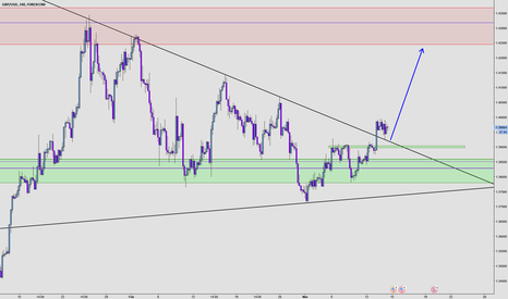 GBPUSD: GBPUSD / Cable Simple structure trade