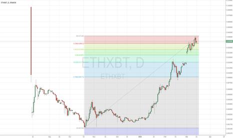 ETHXBT: Retrace Fib down to .19
