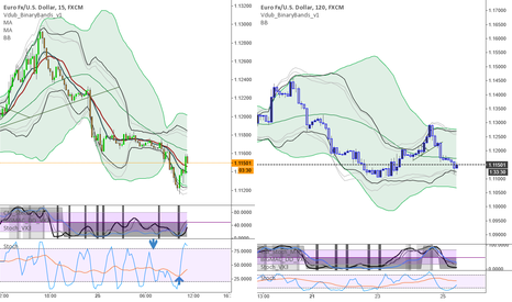 EURUSD: other idea scalp 5 min stoch and 120 long time