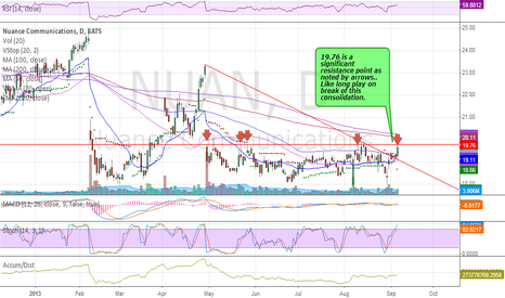 NUAN: $NUAN shaping up set alerts over 19.76 for consolidation break.