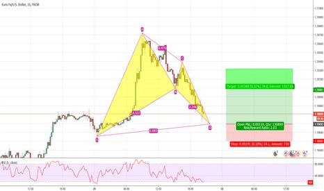 EURUSD: EUR/USD Bullish Bat