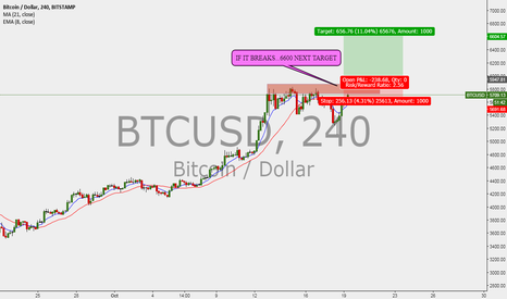 BTCUSD: BITCOIN WAITING TO BREAK THE RESISTANCE ZONE !