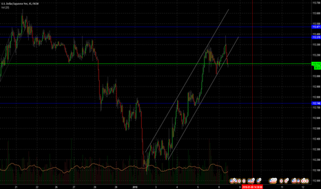 USDJPY: USDJPY Just deviated from its up trend