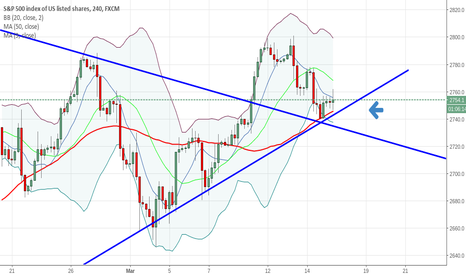SPX500: symetrical triangle breakout.backtest.found support