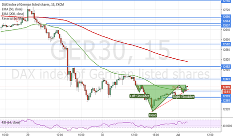 GER30: Possible H&S DAX