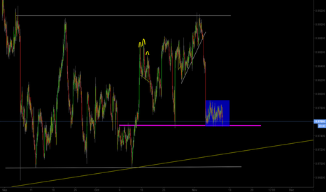 AUDCAD: AUD/CAD Waiting for Breakout
