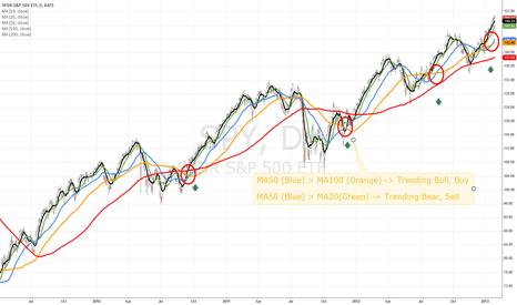SPY: MA Trading Trends