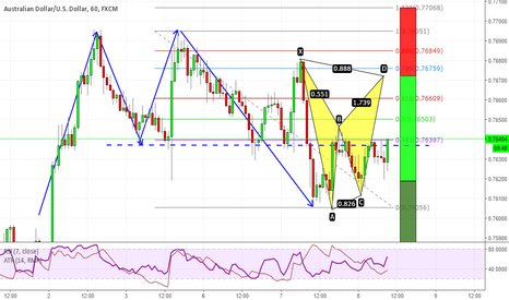 AUDUSD: Bat pattern & 2618