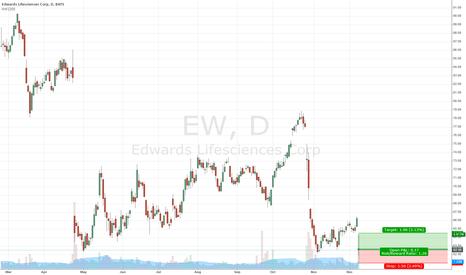 EW: EW Long Opportunity after Weak Guidance Causes Gap Lower