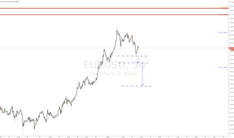 EURUSD: $EURUSD - small time frame