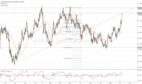 AUDCAD: Daily