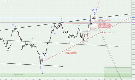 DAX: DAX short based on recent price behaviour/triangle/double Top