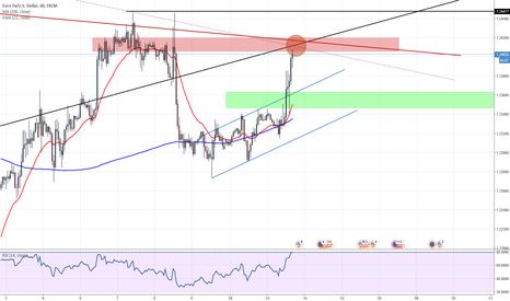 EURUSD: Getting into the sell zone