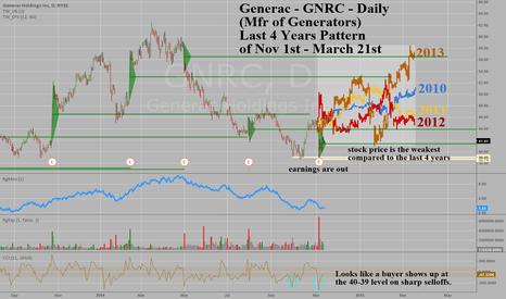 GNRC: Generac Holdings - GNRC - Daily - Double bottom and winter ahead