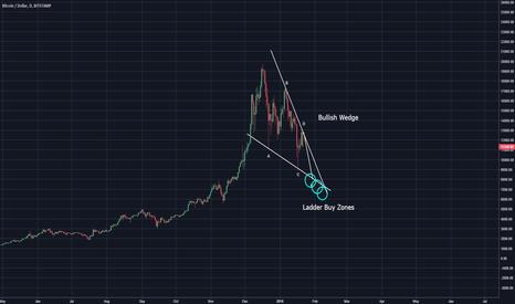 BTCUSD: Bitcoin (BTC) Bullish Descending Wedge...one more lower low